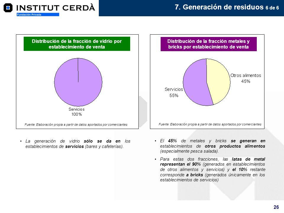 26 La generación de vidrio sólo se da en los establecimientos de servicios (bares y cafeterías). El 45% de metales y bricks se generan en establecimie