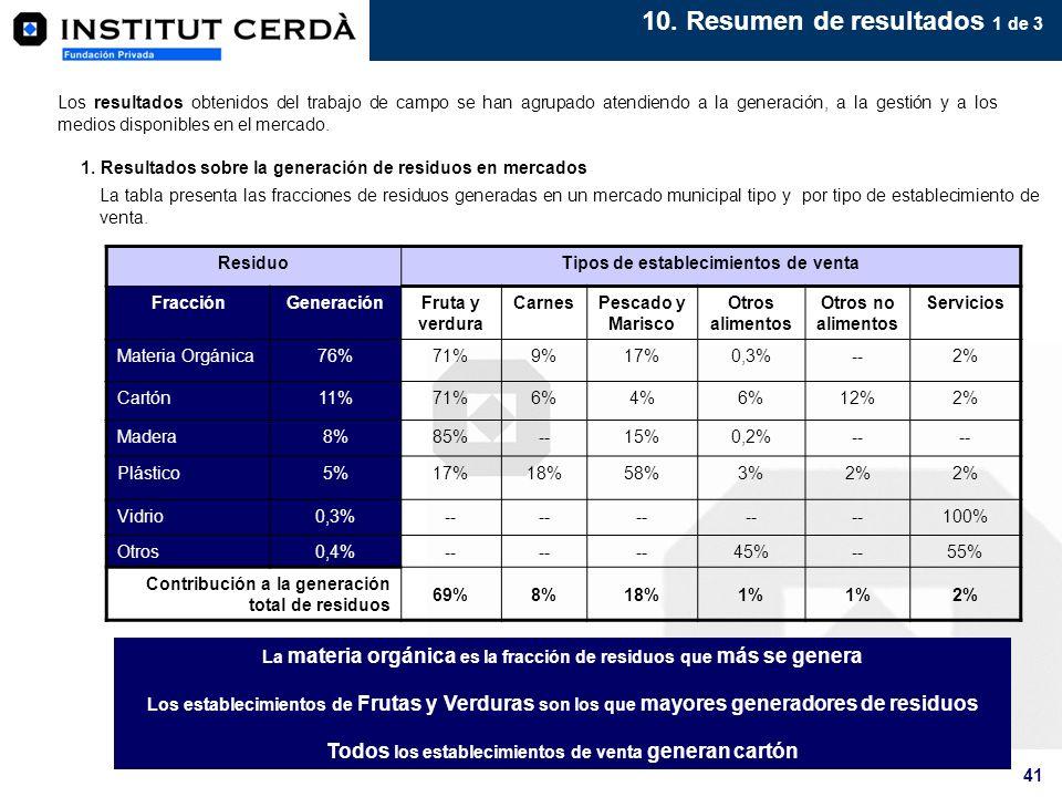 41 10. Resumen de resultados 1 de 3 Los resultados obtenidos del trabajo de campo se han agrupado atendiendo a la generación, a la gestión y a los med