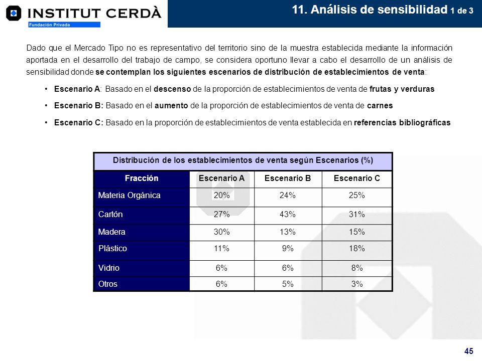 45 11. Análisis de sensibilidad 1 de 3 Dado que el Mercado Tipo no es representativo del territorio sino de la muestra establecida mediante la informa