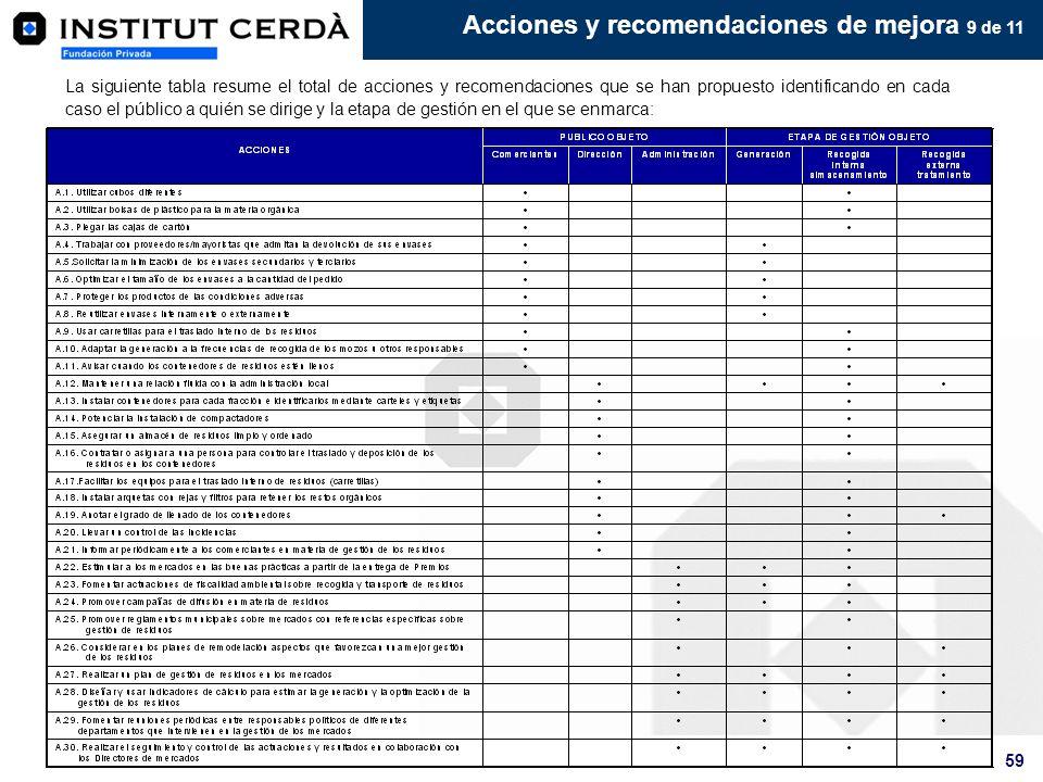 59 Acciones y recomendaciones de mejora 9 de 11 La siguiente tabla resume el total de acciones y recomendaciones que se han propuesto identificando en