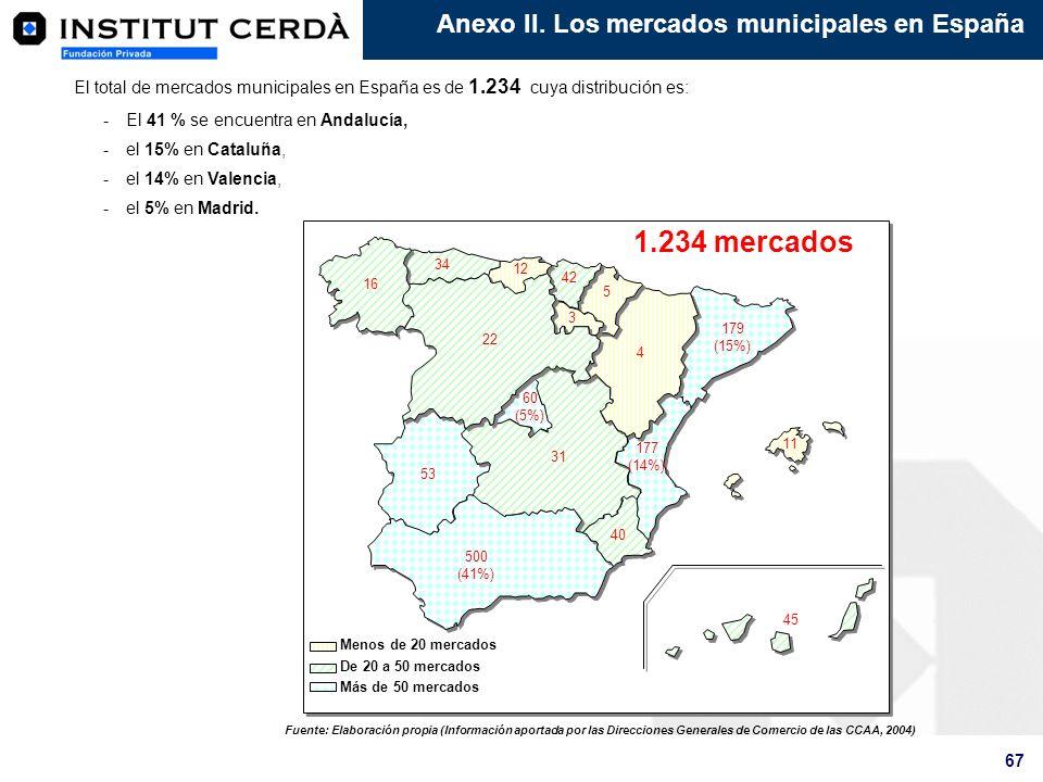 67 Anexo II. Los mercados municipales en España El total de mercados municipales en España es de 1.234 cuya distribución es: -El 41 % se encuentra en