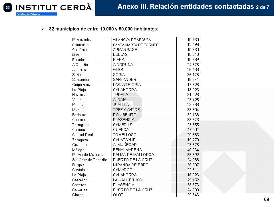 69 32 municipios de entre 10.000 y 50.000 habitantes: Anexo III. Relación entidades contactadas 2 de 7
