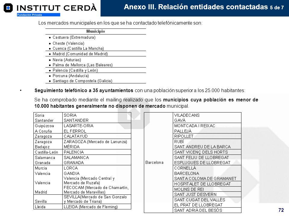 72 Seguimiento telefónico a 35 ayuntamientos con una población superior a los 25.000 habitantes: Se ha comprobado mediante el mailing realizado que lo