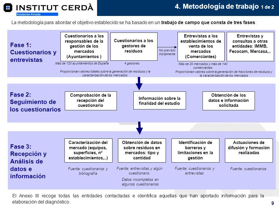 9 4. Metodología de trabajo 1 de 2 La metodología para abordar el objetivo establecido se ha basado en un trabajo de campo que consta de tres fases: F