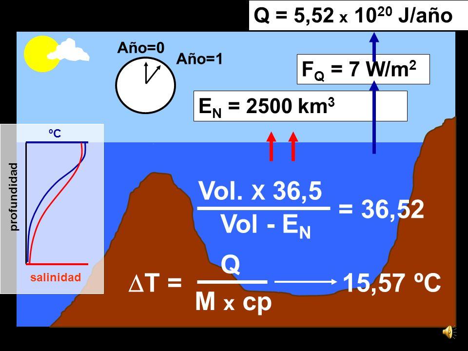 15,6ºC 36,5 1,44 x 10 16 kg de sal Vol. X 36,5 = M = 3,93 x 10 17 kg de agua ºC salinidad profundidad