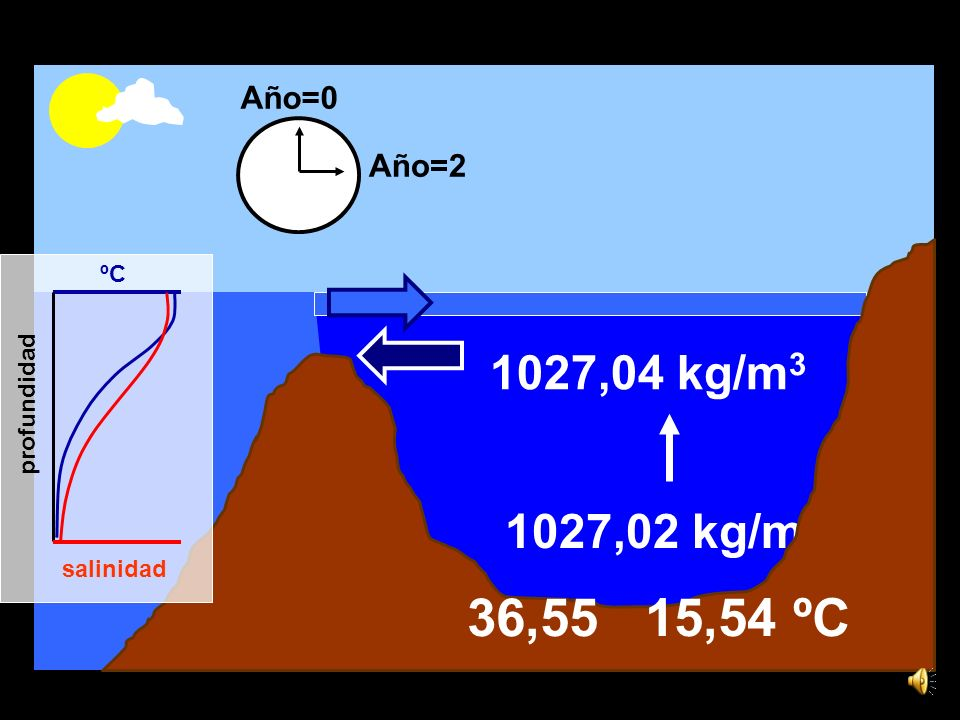 15,6ºC 36,5 1,44 x 1016 kg de sal 1026,9 kg/m 3 1027,02 kg/m 3 Pat.