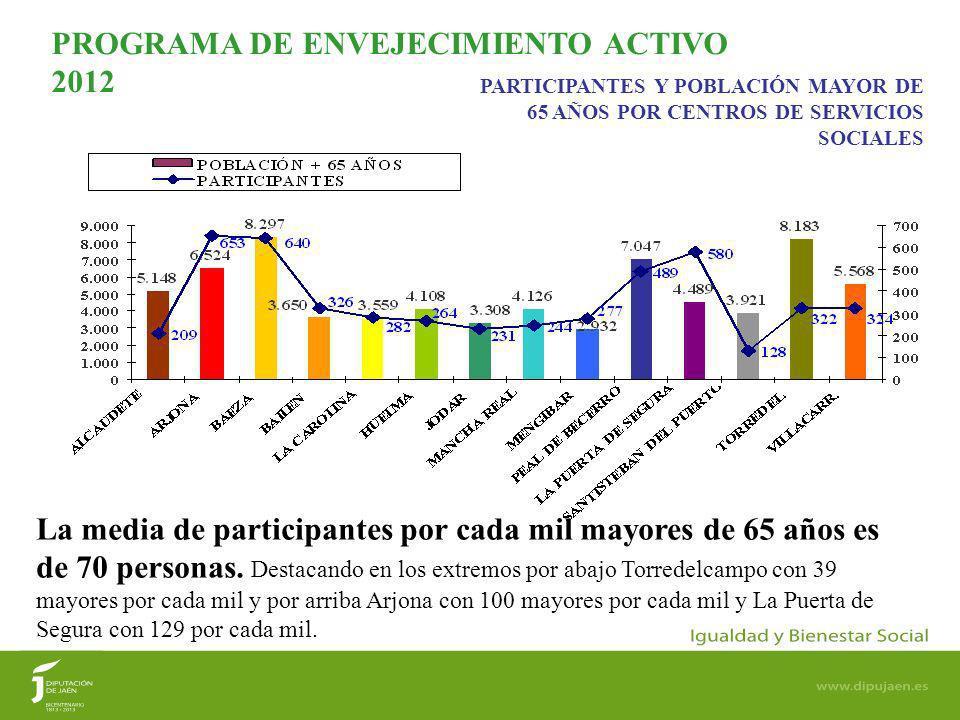 10 PARTICIPANTES Y POBLACIÓN MAYOR DE 65 AÑOS POR CENTROS DE SERVICIOS SOCIALES PROGRAMA DE ENVEJECIMIENTO ACTIVO 2012 La media de participantes por cada mil mayores de 65 años es de 70 personas.