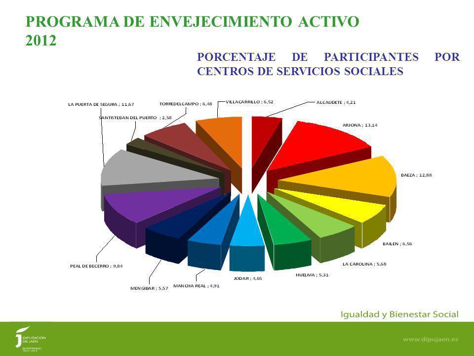 11 PORCENTAJE DE PARTICIPANTES POR CENTROS DE SERVICIOS SOCIALES PROGRAMA DE ENVEJECIMIENTO ACTIVO 2012