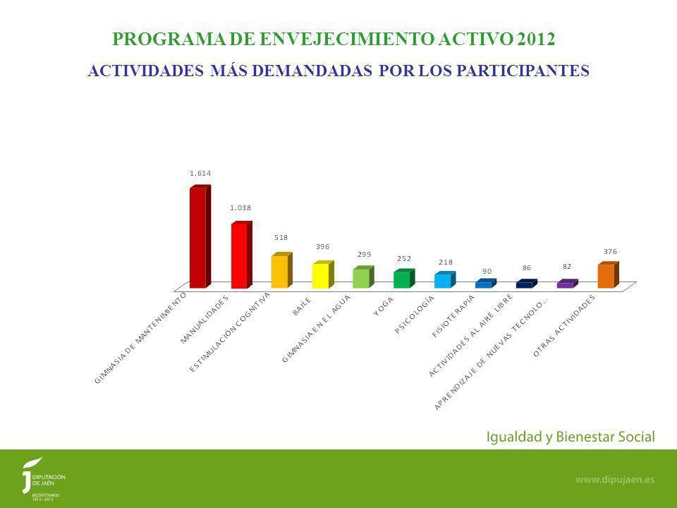ACTIVIDADES MÁS DEMANDADAS POR LOS PARTICIPANTES PROGRAMA DE ENVEJECIMIENTO ACTIVO 2012
