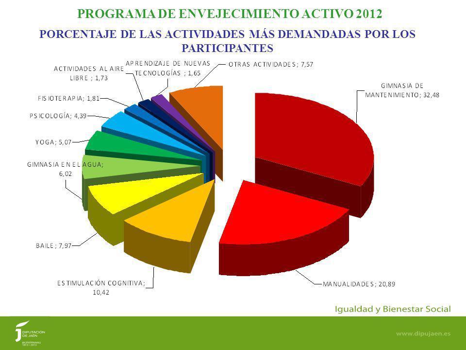 PORCENTAJE DE LAS ACTIVIDADES MÁS DEMANDADAS POR LOS PARTICIPANTES PROGRAMA DE ENVEJECIMIENTO ACTIVO 2012