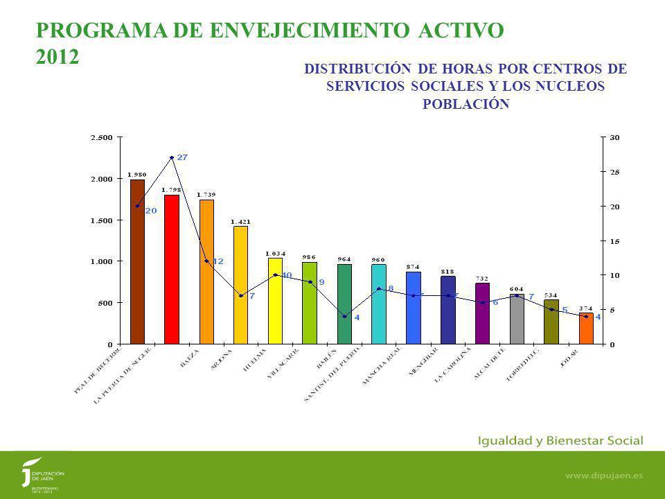 5 DISTRIBUCIÓN DE HORAS POR CENTROS DE SERVICIOS SOCIALES Y LOS NUCLEOS POBLACIÓN PROGRAMA DE ENVEJECIMIENTO ACTIVO 2012