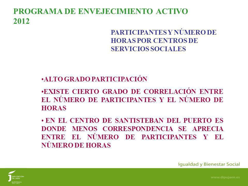 9 PARTICIPANTES Y NÚCLEOS DE POBLACIÓN POR CENTROS DE SERVICIOS SOCIALES PROGRAMA DE ENVEJECIMIENTO ACTIVO 2012 EXISTE UNA RELACIÓN DIRECTA ENTRE NÚMERO DE PARTICIPANTES Y NÚCLEOS DE POBLACIÓN, EXCEPTO EN BAEZA Y ARJONA DONDE INCIDE OTRA VARIABLE QUE EXPLICA LA ELEVADA PARTICIPACIÓN, YA QUE NO CUENTAN CON CENTRO DE DÍA DE MAYORES DE LA JUNTA DE ANDALUCÍA