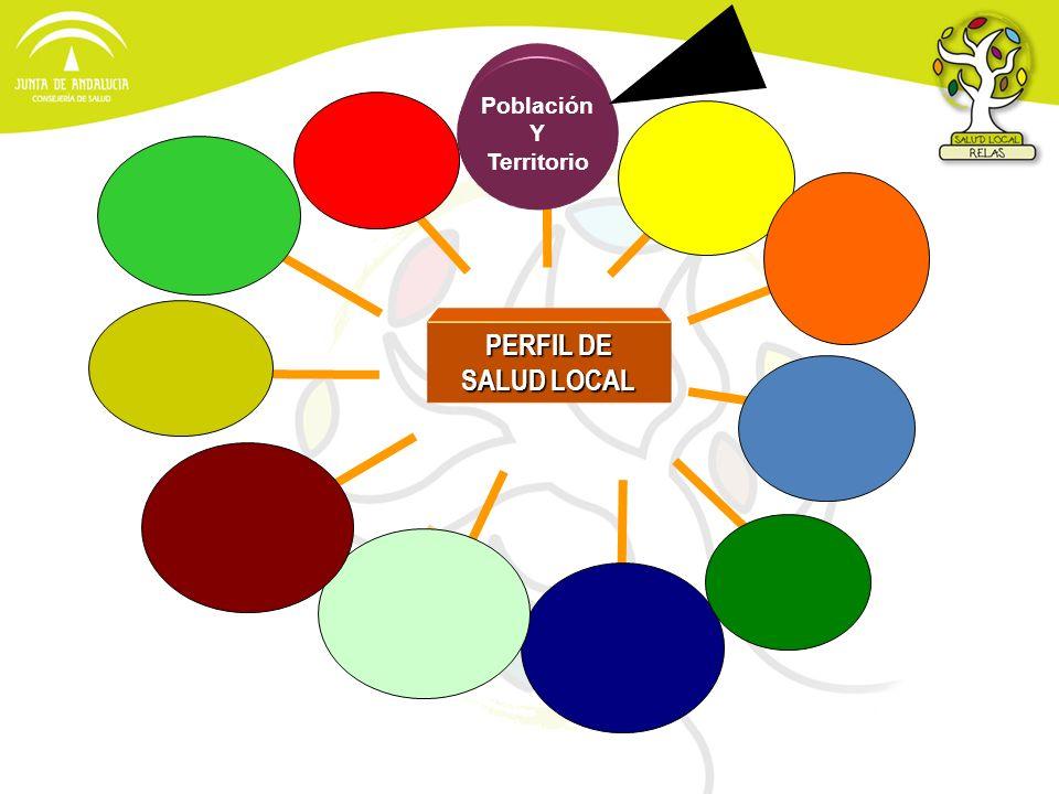 PERFIL DE SALUD LOCAL Población Y Territorio