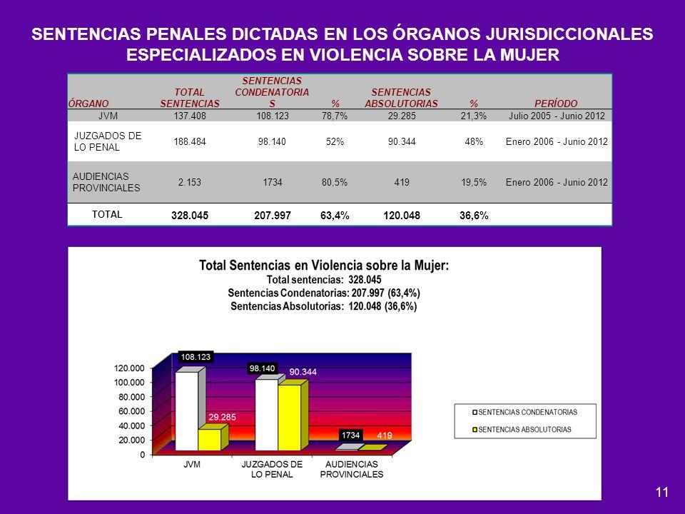 11 SENTENCIAS PENALES DICTADAS EN LOS ÓRGANOS JURISDICCIONALES ESPECIALIZADOS EN VIOLENCIA SOBRE LA MUJER ÓRGANO TOTAL SENTENCIAS SENTENCIAS CONDENATO