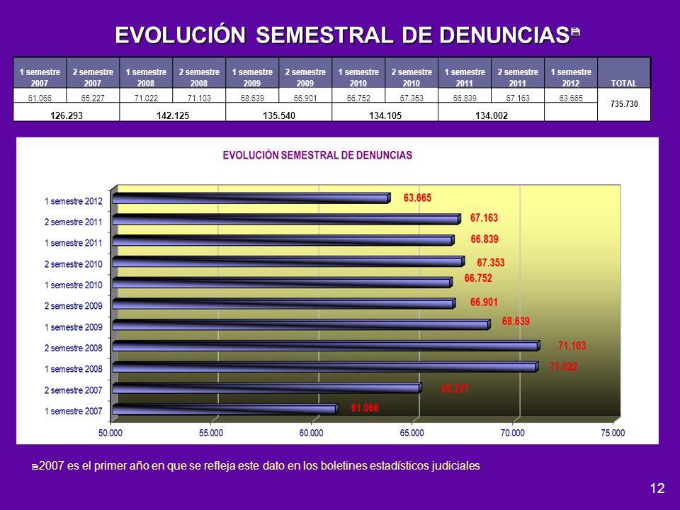 12 EVOLUCIÓN SEMESTRAL DE DENUNCIAS EVOLUCIÓN SEMESTRAL DE DENUNCIAS 2007 es el primer año en que se refleja este dato en los boletines estadísticos j