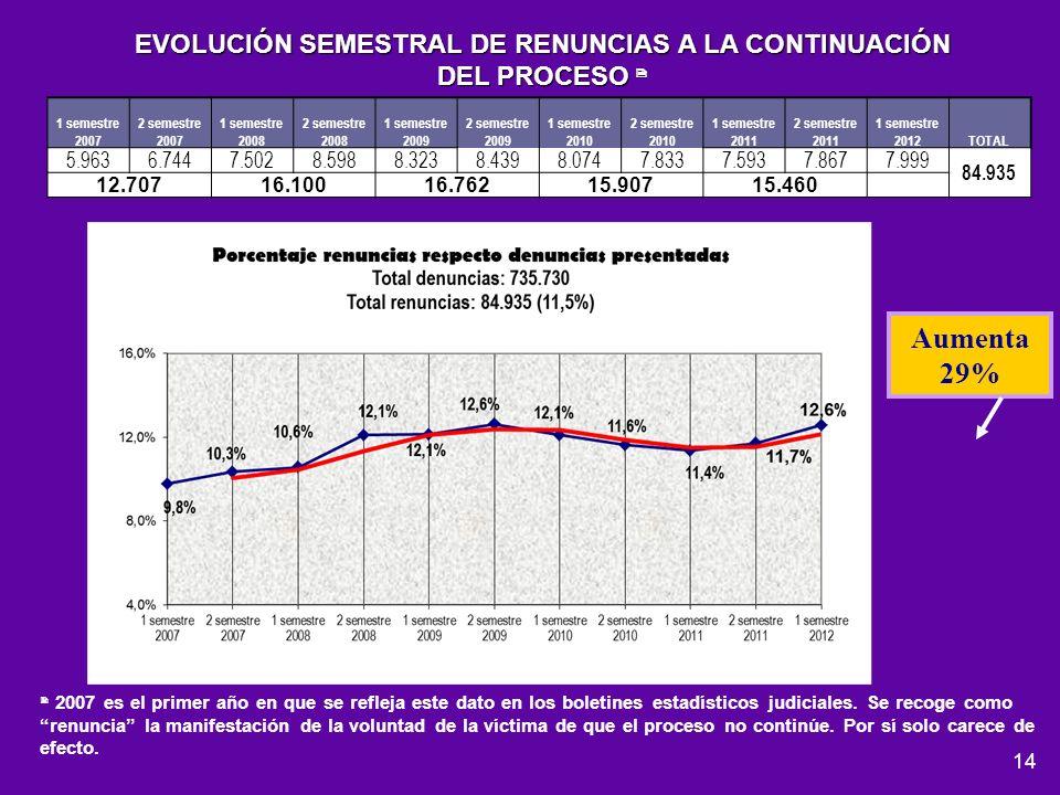 14 EVOLUCIÓN SEMESTRAL DE RENUNCIAS A LA CONTINUACIÓN DEL PROCESO DEL PROCESO 2007 es el primer año en que se refleja este dato en los boletines estad