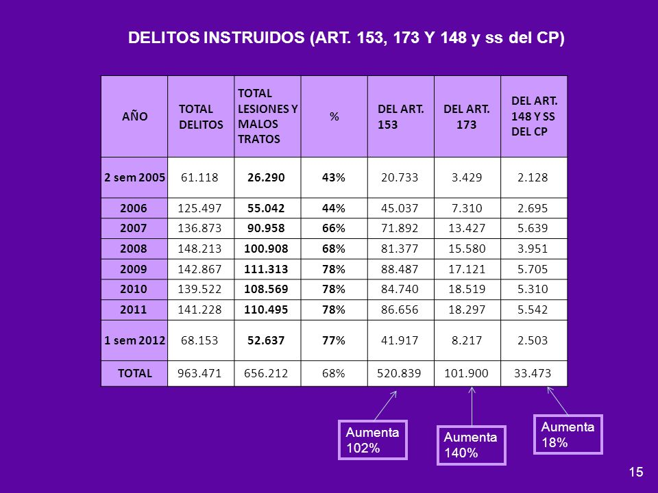 15 AÑO TOTAL DELITOS TOTAL LESIONES Y MALOS TRATOS % DEL ART. 153 DEL ART. 173 DEL ART. 148 Y SS DEL CP 2 sem 200561.11826.29043%20.7333.4292.128 2006