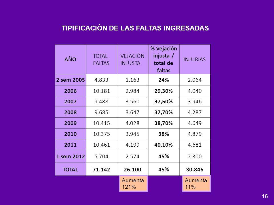 16 AÑO TOTAL FALTAS VEJACIÓN INJUSTA % Vejación injusta / total de faltas INJURIAS 2 sem 20054.8331.16324%2.064 200610.1812.98429,30%4.040 20079.4883.