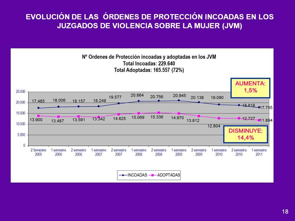 18 EVOLUCIÓN DE LAS ÓRDENES DE PROTECCIÓN INCOADAS EN LOS JUZGADOS DE VIOLENCIA SOBRE LA MUJER (JVM)