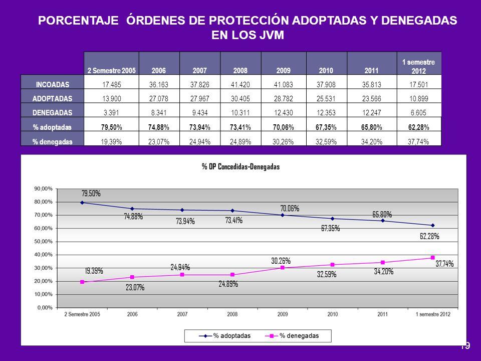 19 PORCENTAJE ÓRDENES DE PROTECCIÓN ADOPTADAS Y DENEGADAS EN LOS JVM 2 Semestre 2005200620072008200920102011 1 semestre 2012 INCOADAS 17.48536.16337.8