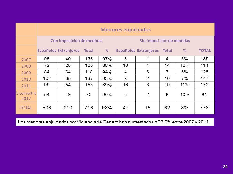 24 Menores enjuiciados Con imposición de medidasSin imposición de medidas EspañolesExtranjerosTotal%EspañolesExtranjerosTotal%TOTAL 2007 954013597%314