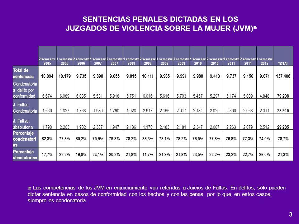 3 SENTENCIAS PENALES DICTADAS EN LOS JUZGADOS DE VIOLENCIA SOBRE LA MUJER (JVM) Las competencias de los JVM en enjuiciamiento van referidas a Juicios