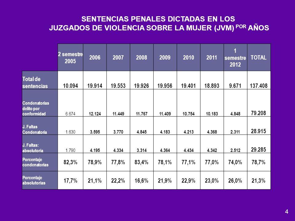 4 2 semestre 2005 200620072008200920102011 1 semestre 2012 TOTAL Total de sentencias10.09419.91419.55319.92619.95619.40118.8939.671137.408 Condenatori
