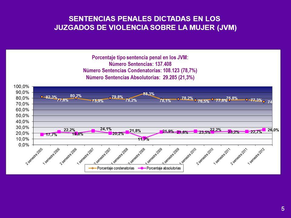 5 SENTENCIAS PENALES DICTADAS EN LOS JUZGADOS DE VIOLENCIA SOBRE LA MUJER (JVM)