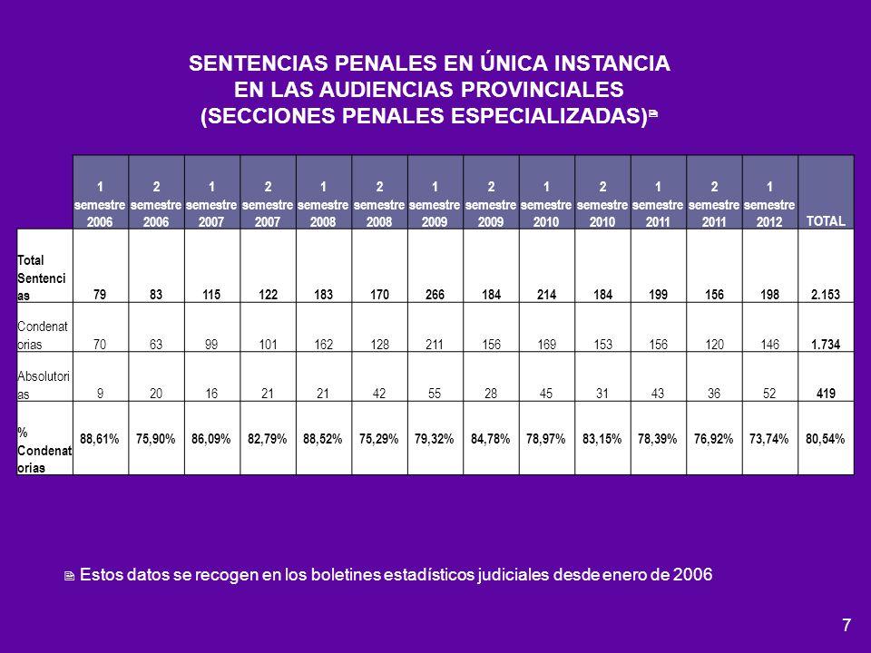 8 Aumenta 151% Disminuye 16,8%