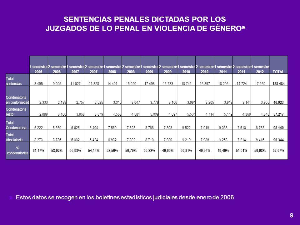 9 SENTENCIAS PENALES DICTADAS POR LOS JUZGADOS DE LO PENAL EN VIOLENCIA DE GÉNERO Estos datos se recogen en los boletines estadísticos judiciales desd