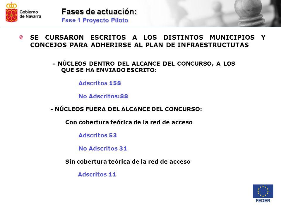 - NÚCLEOS DENTRO DEL ALCANCE DEL CONCURSO, A LOS QUE SE HA ENVIADO ESCRITO: Adscritos 158 No Adscritos:88 - NÚCLEOS FUERA DEL ALCANCE DEL CONCURSO: Co