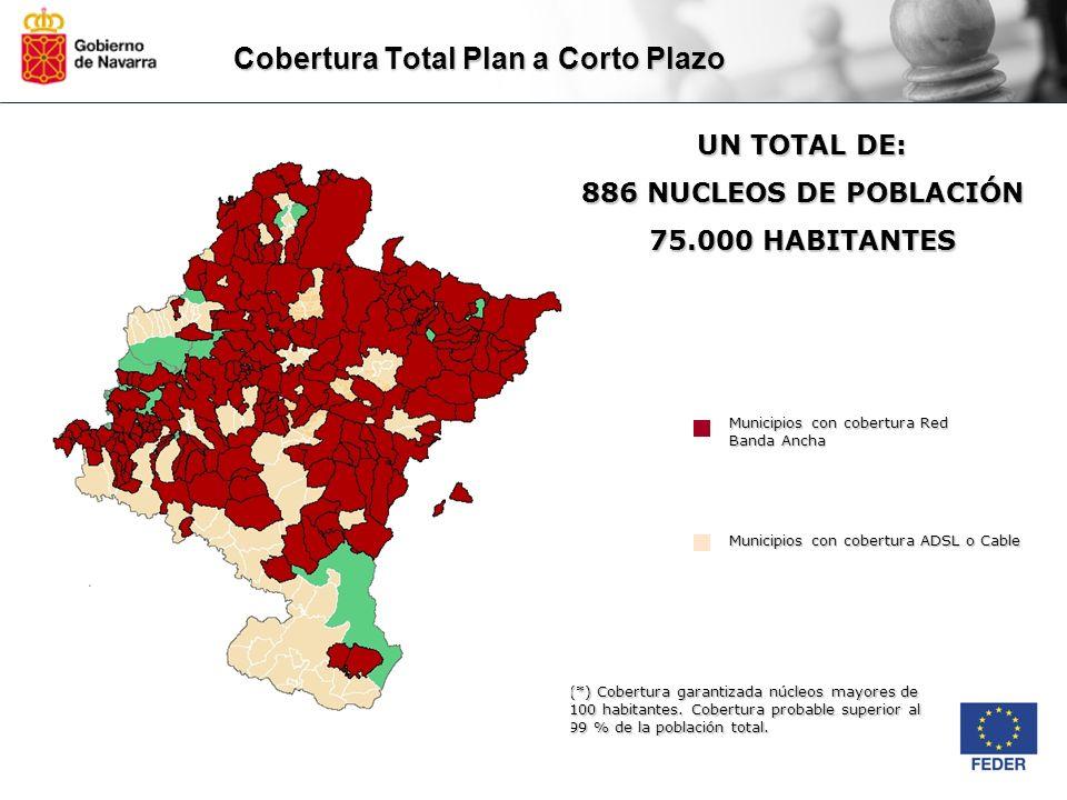 Cobertura Total Plan a Corto Plazo Municipios con cobertura Red Banda Ancha Municipios con cobertura ADSL o Cable UN TOTAL DE: 886 NUCLEOS DE POBLACIÓ