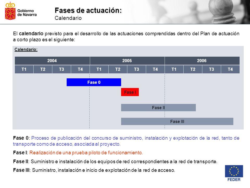 Fases de actuación: Fases de actuación: Calendario Fase II Calendario: Fase III Fase 0 El calendario previsto para el desarrollo de las actuaciones co