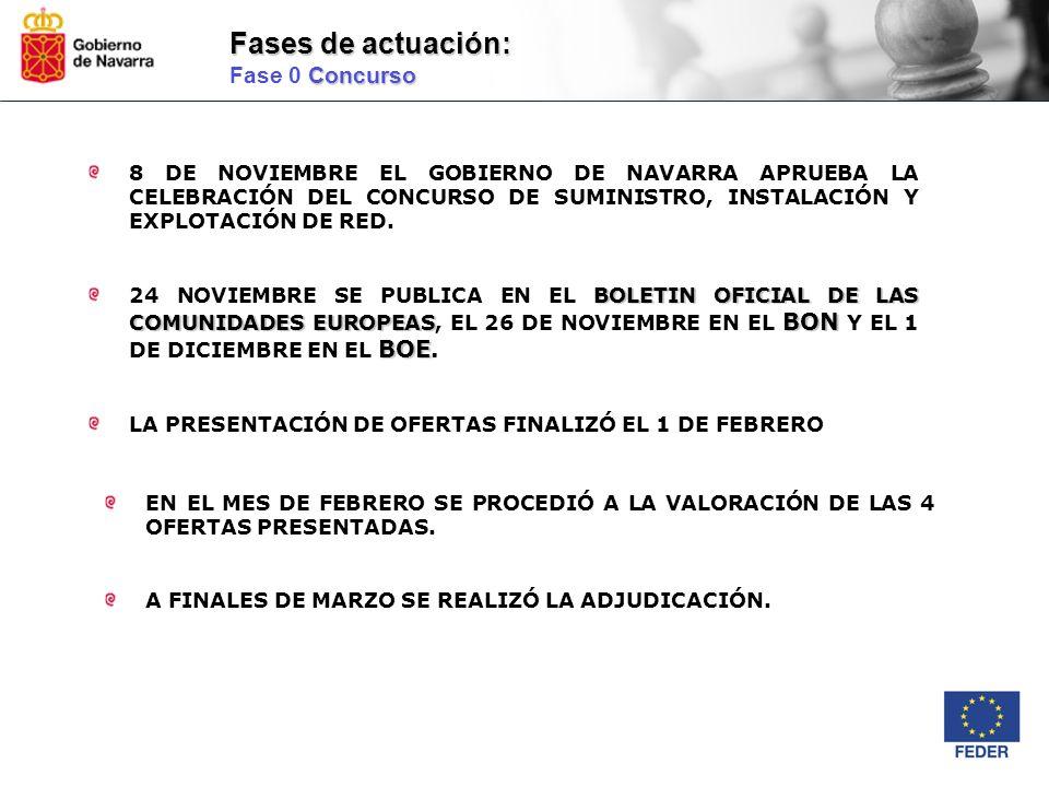 8 DE NOVIEMBRE EL GOBIERNO DE NAVARRA APRUEBA LA CELEBRACIÓN DEL CONCURSO DE SUMINISTRO, INSTALACIÓN Y EXPLOTACIÓN DE RED. BOLETIN OFICIAL DE LAS COMU