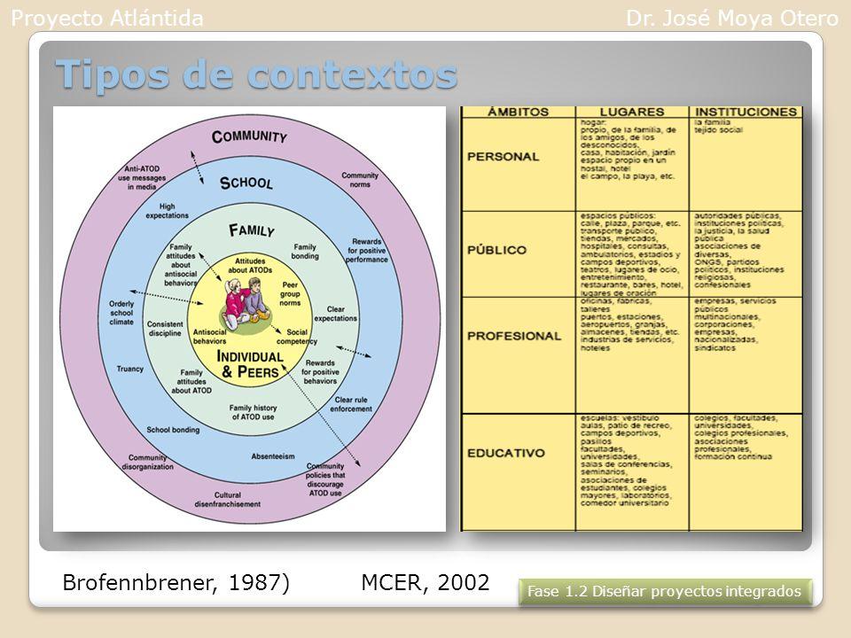 Tipos de contextos Fase 1.2 Diseñar proyectos integrados Proyecto AtlántidaDr. José Moya Otero MCER, 2002Brofennbrener, 1987)