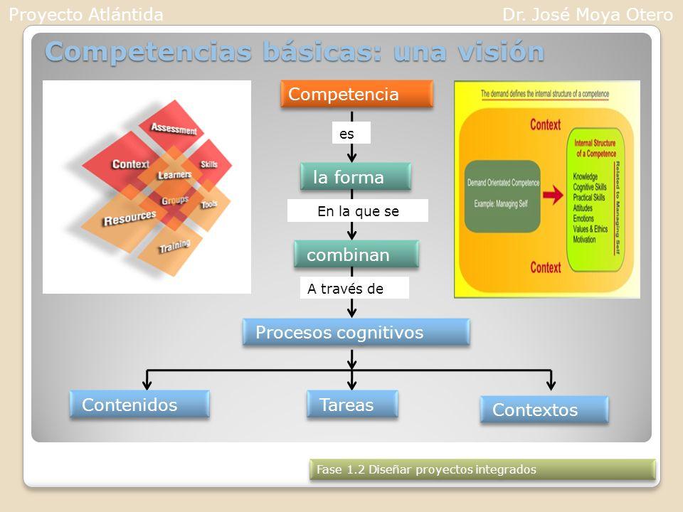 Competencias básicas: una visión Competencia es la forma En la que se combinan A través de Procesos cognitivos Contenidos Tareas Contextos Fase 1.2 Di
