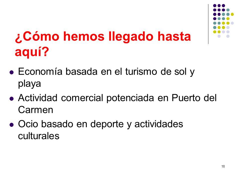 18 ¿Cómo hemos llegado hasta aquí? Economía basada en el turismo de sol y playa Actividad comercial potenciada en Puerto del Carmen Ocio basado en dep