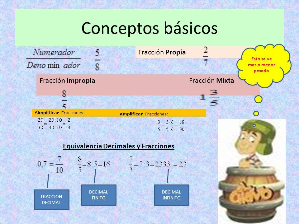 Conceptos básicos Fracción Propia Fracción Impropia Fracción Mixta Simplificar Fracciones: Amplificar Fracciones: Equivalencia Decimales y Fracciones