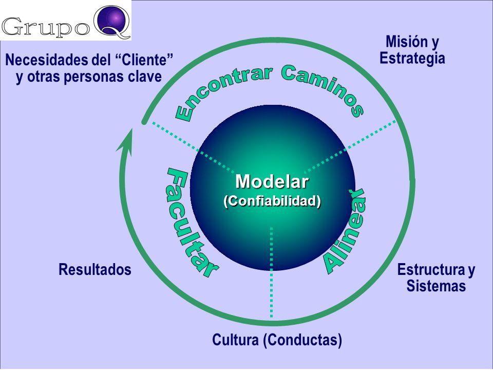 Etapas de la Planificación Filosófica: Estrategia Corporativa: Misión, Visión, Valores Analítica Análisis de la Situación: Matriz FODA Análisis del En