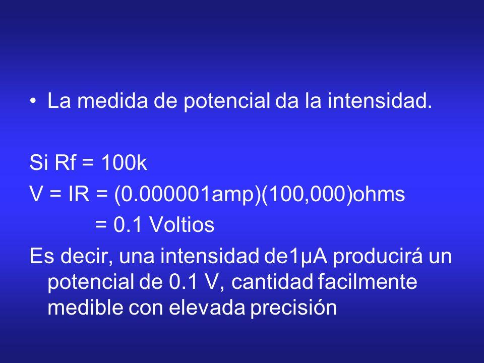 La medida de potencial da la intensidad. Si Rf = 100k V = IR = (0.000001amp)(100,000)ohms = 0.1 Voltios Es decir, una intensidad de1μA producirá un po