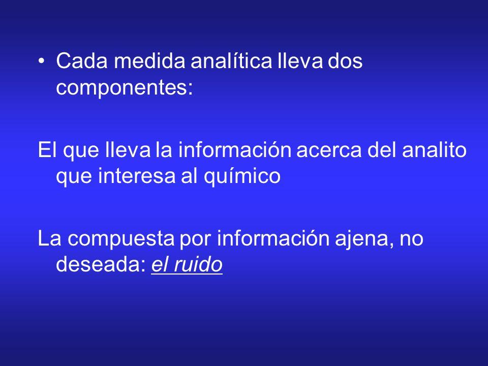 Cada medida analítica lleva dos componentes: El que lleva la información acerca del analito que interesa al químico La compuesta por información ajena
