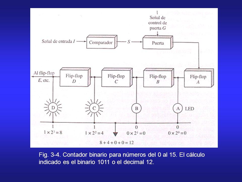 Fig. 3-4. Contador binario para números del 0 al 15. El cálculo indicado es el binario 1011 o el decimal 12.