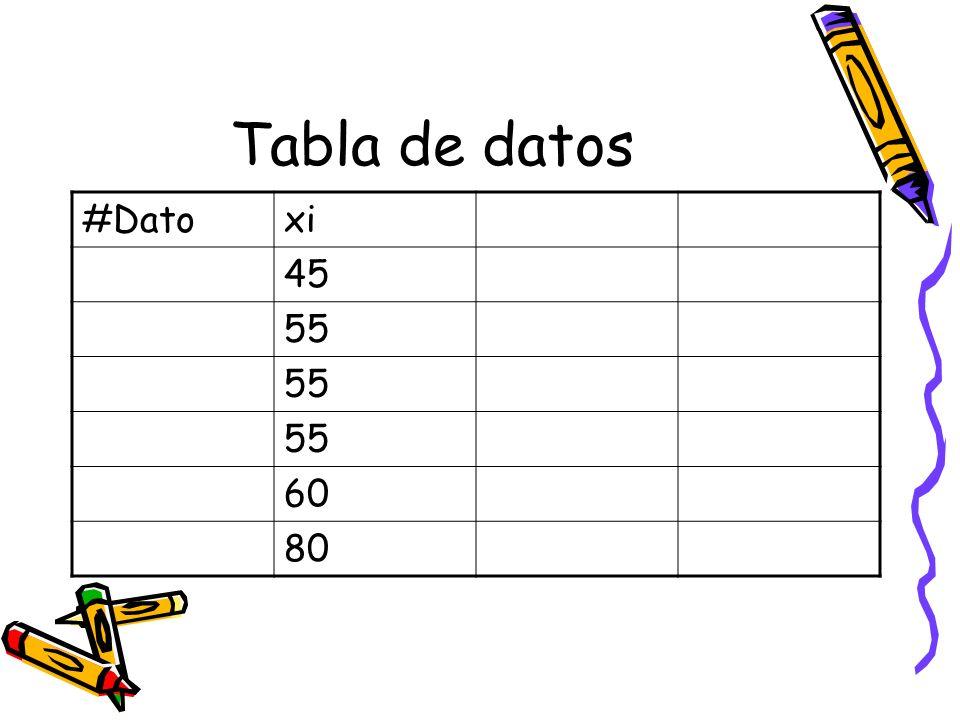 Tabla de datos #Datoxi 45 55 60 80
