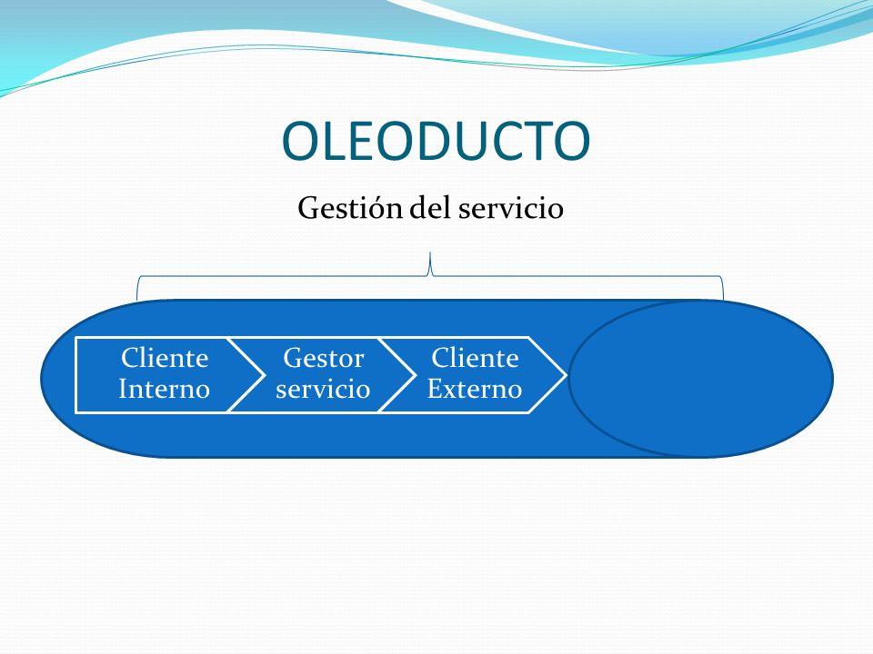 OLEODUCTO Gestión del servicio Cliente Interno Gestor servicio Cliente Externo