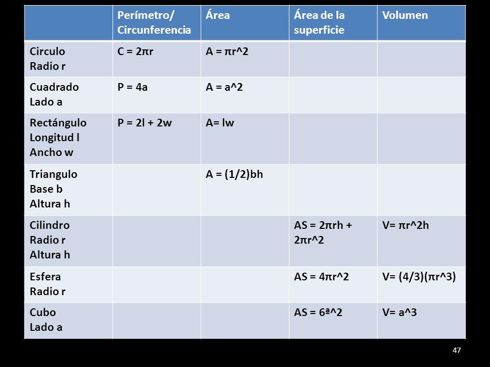 Perímetro/ Circunferencia ÁreaÁrea de la superficie Volumen Circulo Radio r C = 2πrA = πr^2 Cuadrado Lado a P = 4aA = a^2 Rectángulo Longitud l Ancho