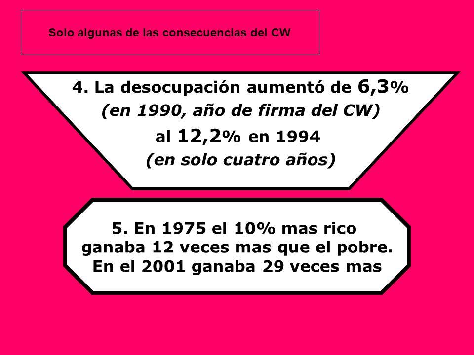 4. La desocupación aumentó de 6,3 % (en 1990, año de firma del CW) al 12,2 % en 1994 (en solo cuatro años) 5. En 1975 el 10% mas rico ganaba 12 veces