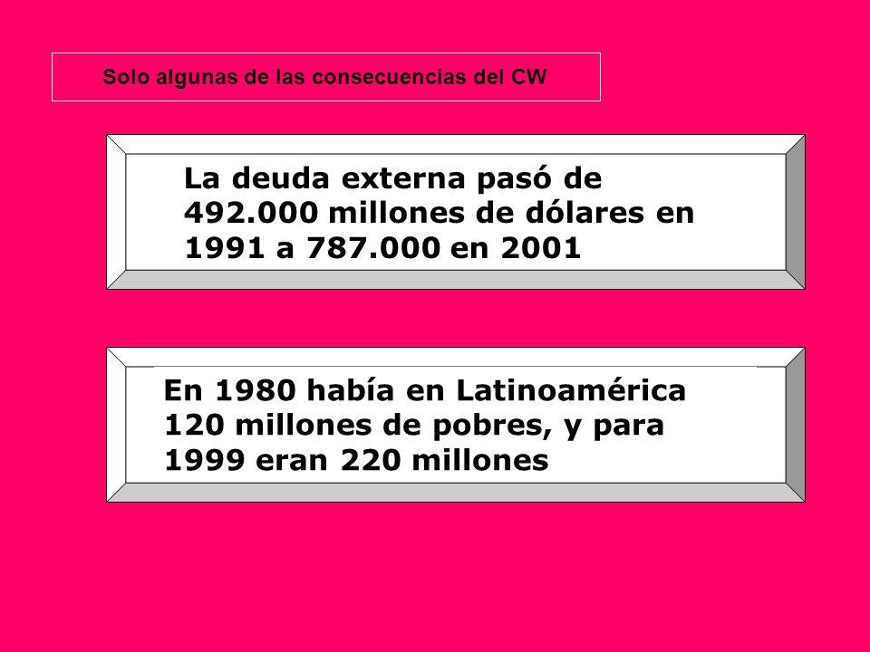 La deuda externa pasó de 492.000 millones de dólares en 1991 a 787.000 en 2001 En 1980 había en Latinoamérica 120 millones de pobres, y para 1999 eran