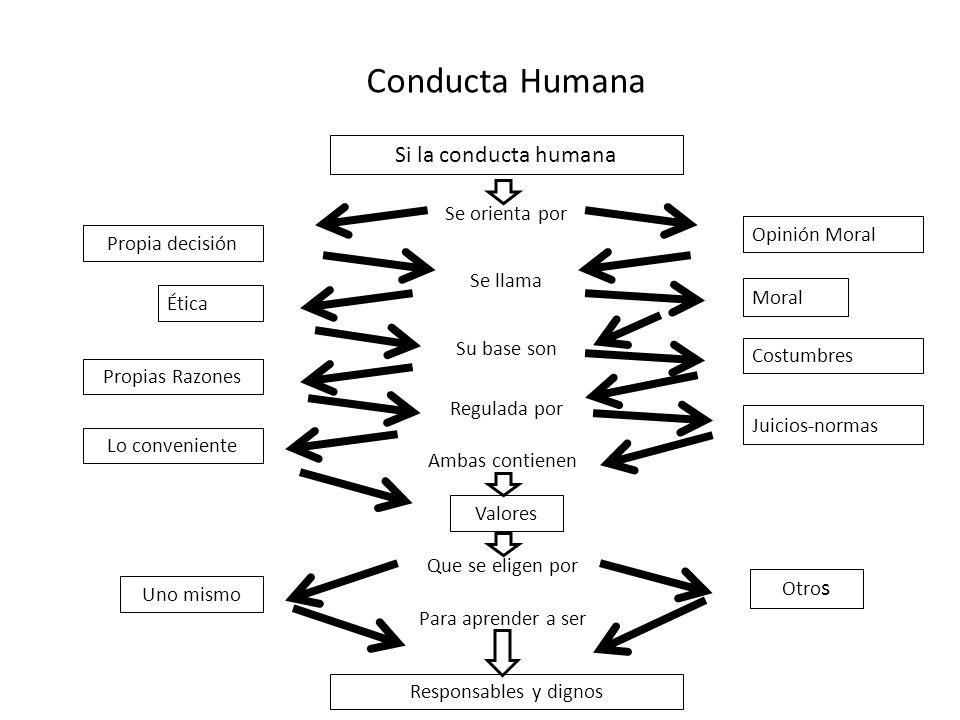 Conducta Humana Si la conducta humana Propia decisión Ética Propias Razones Lo conveniente Opinión Moral Moral Costumbres Juicios-normas Se orienta po