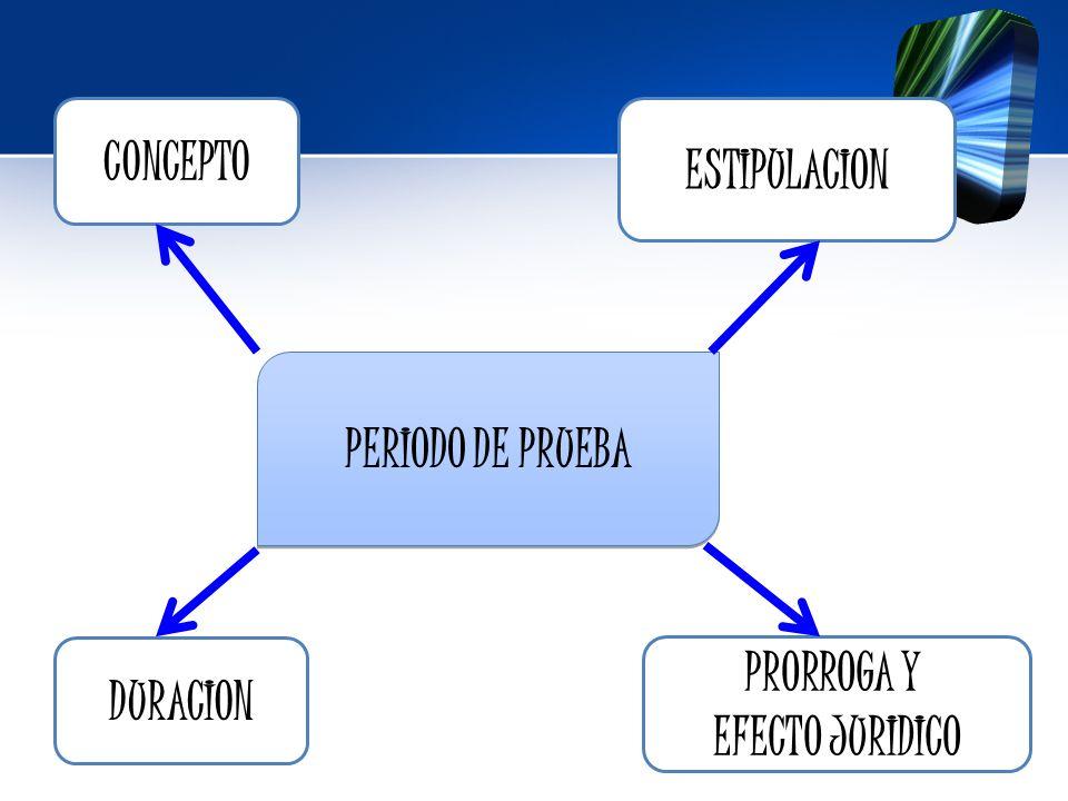 CONCEPTO DURACION PRORROGA Y EFECTO JURIDICO ESTIPULACION PERIODO DE PRUEBA