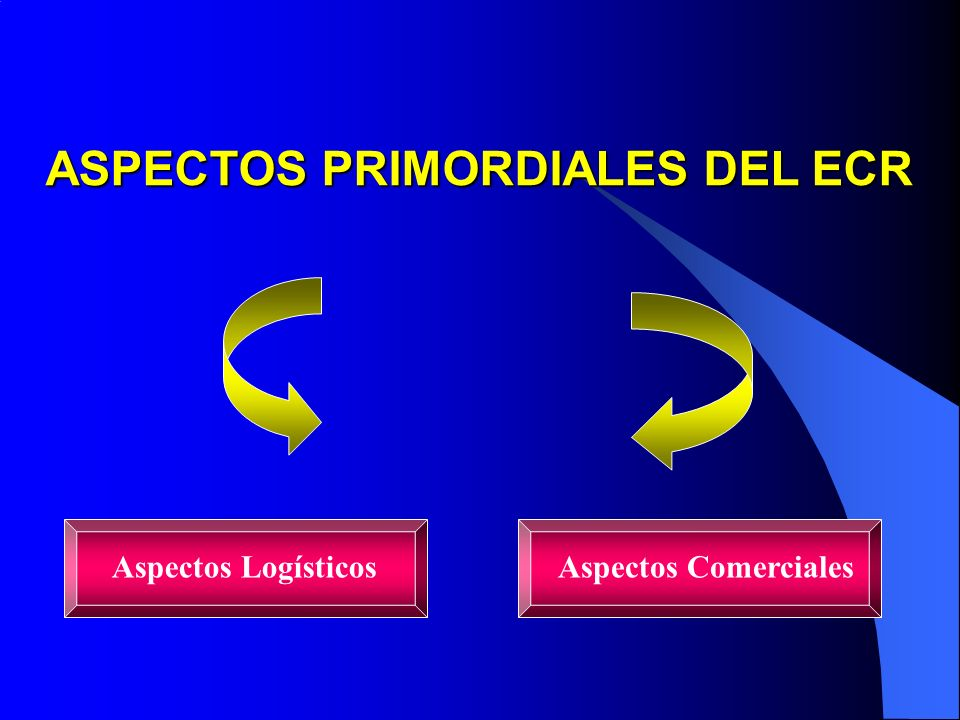 ASPECTOS PRIMORDIALES DEL ECR Aspectos ComercialesAspectos Logísticos